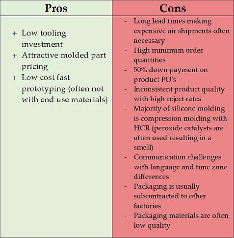 Pros and Cons chart of Manufacturing in China